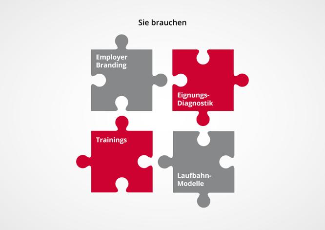 Für Personalentwicklungsprojekte sind wir vom IPA-Institut für Personalentwicklung und Arbeitsorganisation der richtige Beratungs- und Umsetzungspartner